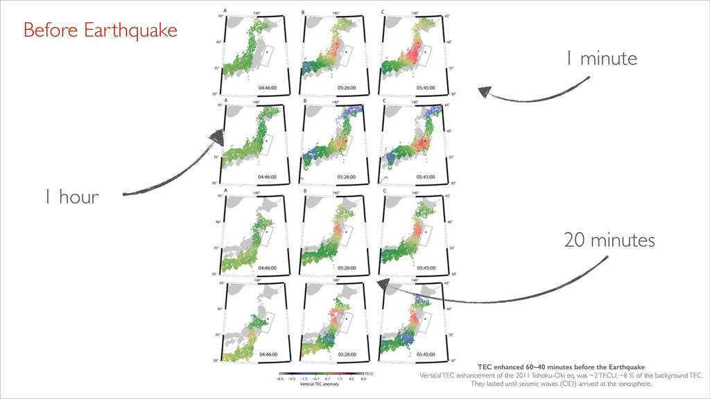 Before Earthquake 1 hour 20 minutes 1 minute TE...
