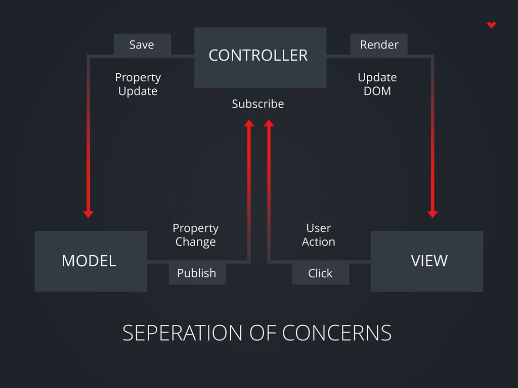 SEPERATION OF CONCERNS CONTROLLER MODEL VIEW Pu...