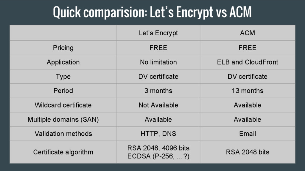 Quick comparision: Let's Encrypt vs ACM Let's E...