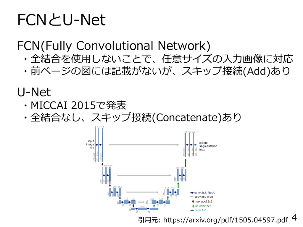 FCNとU-Net 4 FCN(Fully Convolutional Network) ・全...