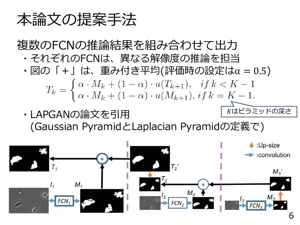 本論文の提案手法 6 複数のFCNの推論結果を組み合わせて出力 ・それぞれのFCNは、異なる解...