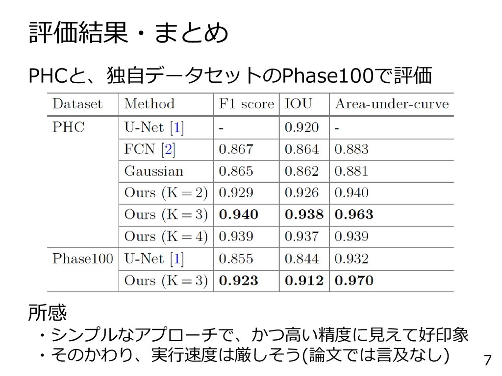 評価結果・まとめ 7 PHCと、独自データセットのPhase100で評価 所感 ・シンプルなア...
