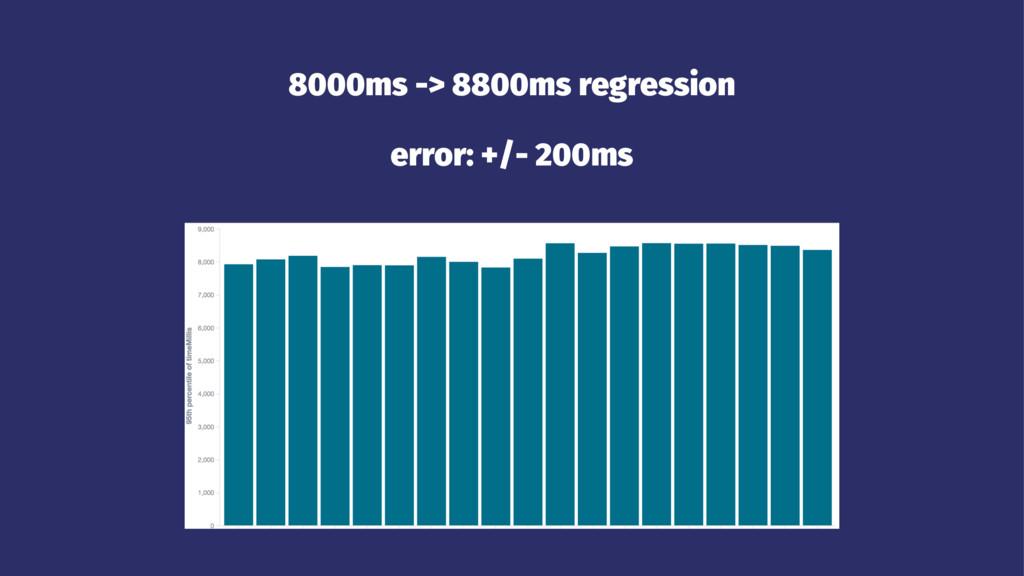 8000ms -> 8800ms regression error: +/- 200ms