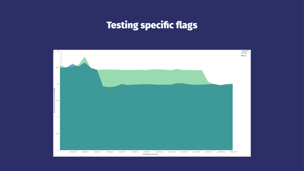 Testing specific flags