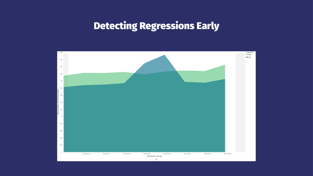Detecting Regressions Early
