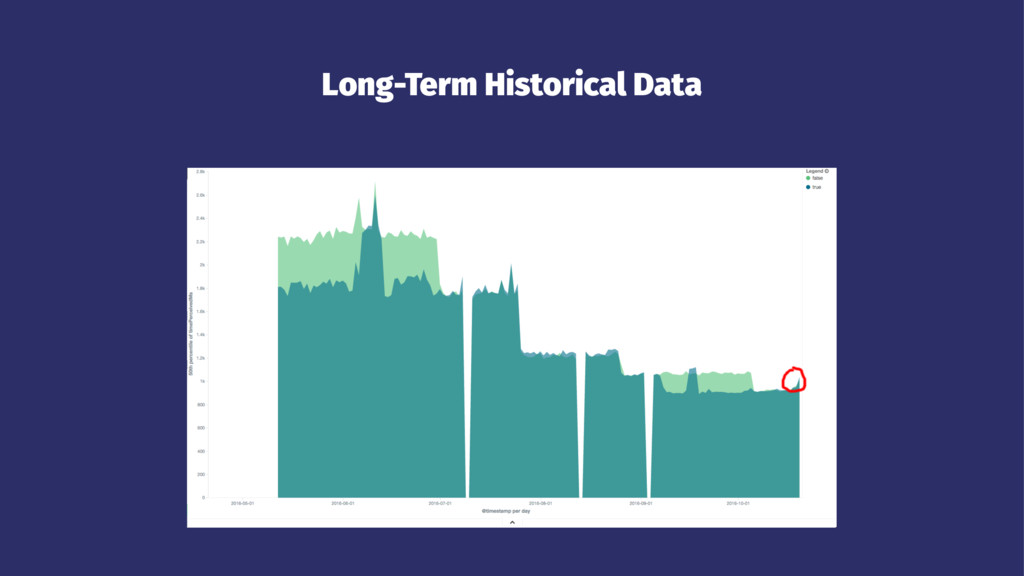 Long-Term Historical Data
