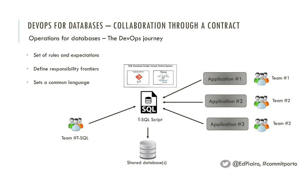 DEVOPS FOR DATABASES – COLLABORATION THROUGH A ...