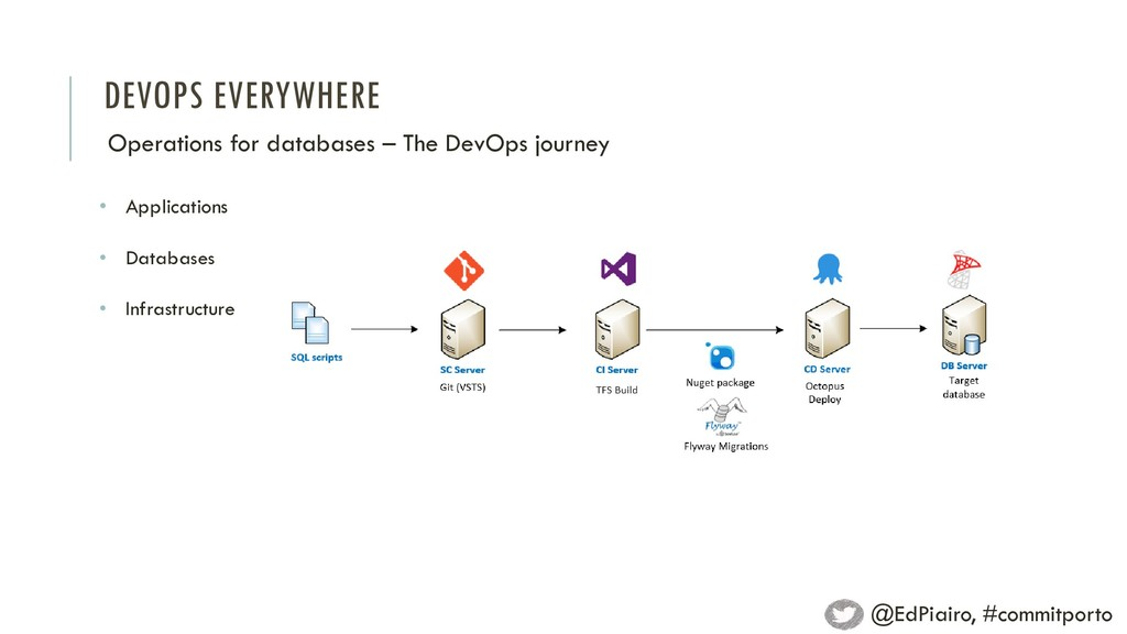 DEVOPS EVERYWHERE Operations for databases – Th...