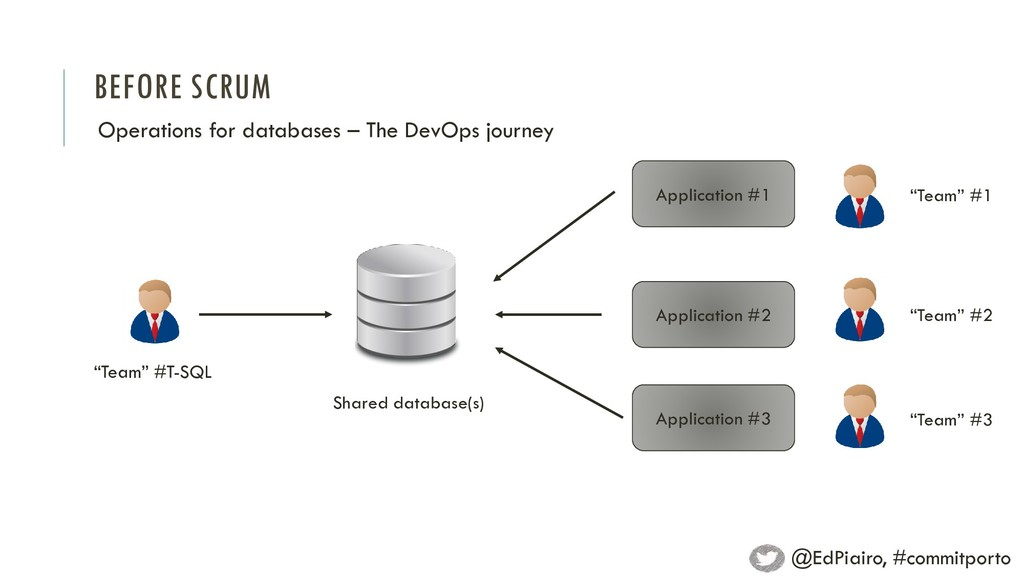 BEFORE SCRUM Operations for databases – The Dev...