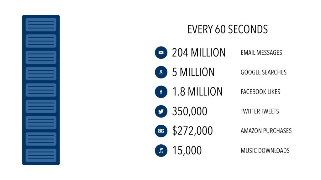 EVERY 60 SECONDS 204 MILLION 5 MILLION 1.8 MILL...