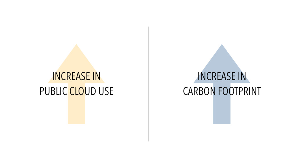 INCREASE IN PUBLIC CLOUD USE INCREASE IN CARBON...