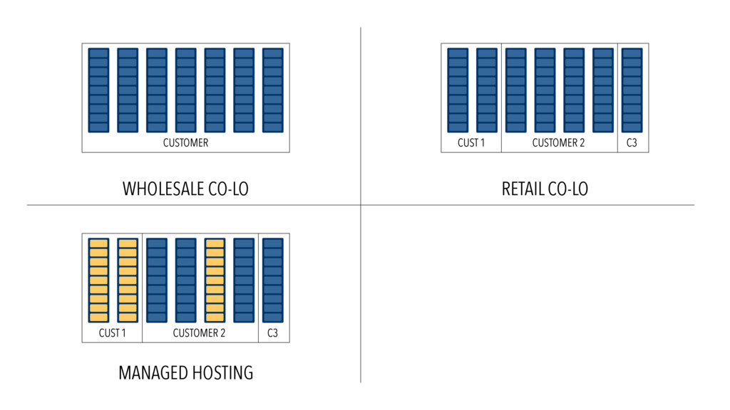 WHOLESALE CO-LO RETAIL CO-LO MANAGED HOSTING CU...