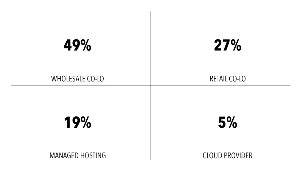 WHOLESALE CO-LO RETAIL CO-LO MANAGED HOSTING CL...