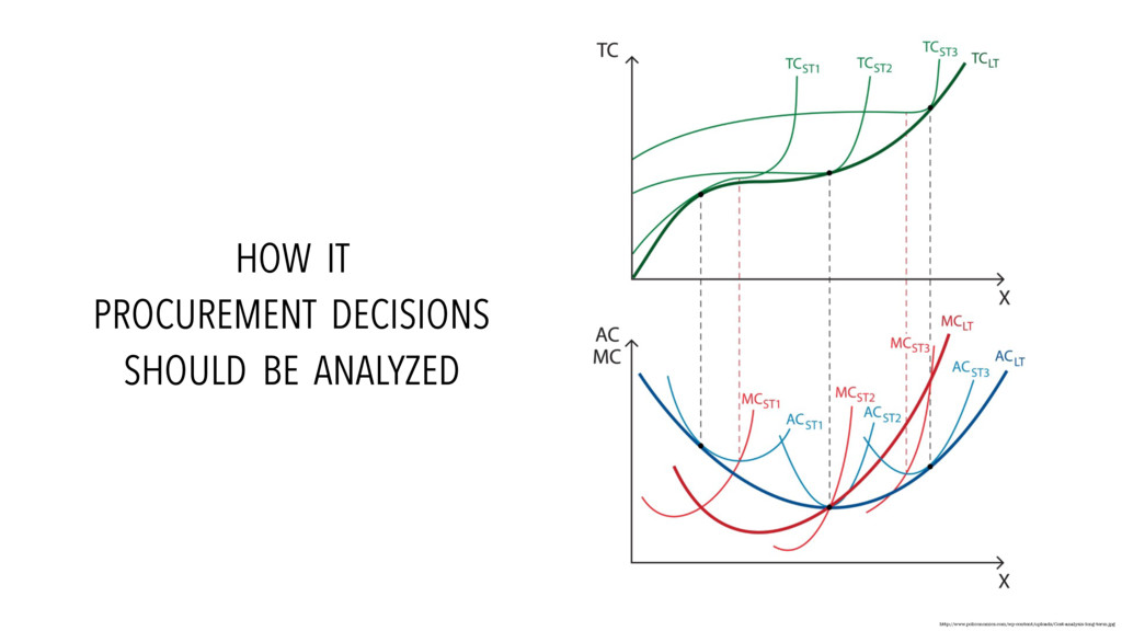 HOW IT PROCUREMENT DECISIONS SHOULD BE ANALYZED...