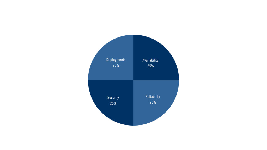 Deployments 25% Security 25% Reliability 25% Av...