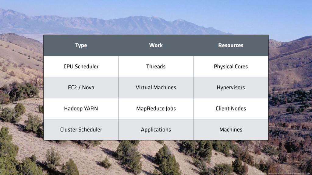 Type Work Resources CPU Scheduler Threads Physi...
