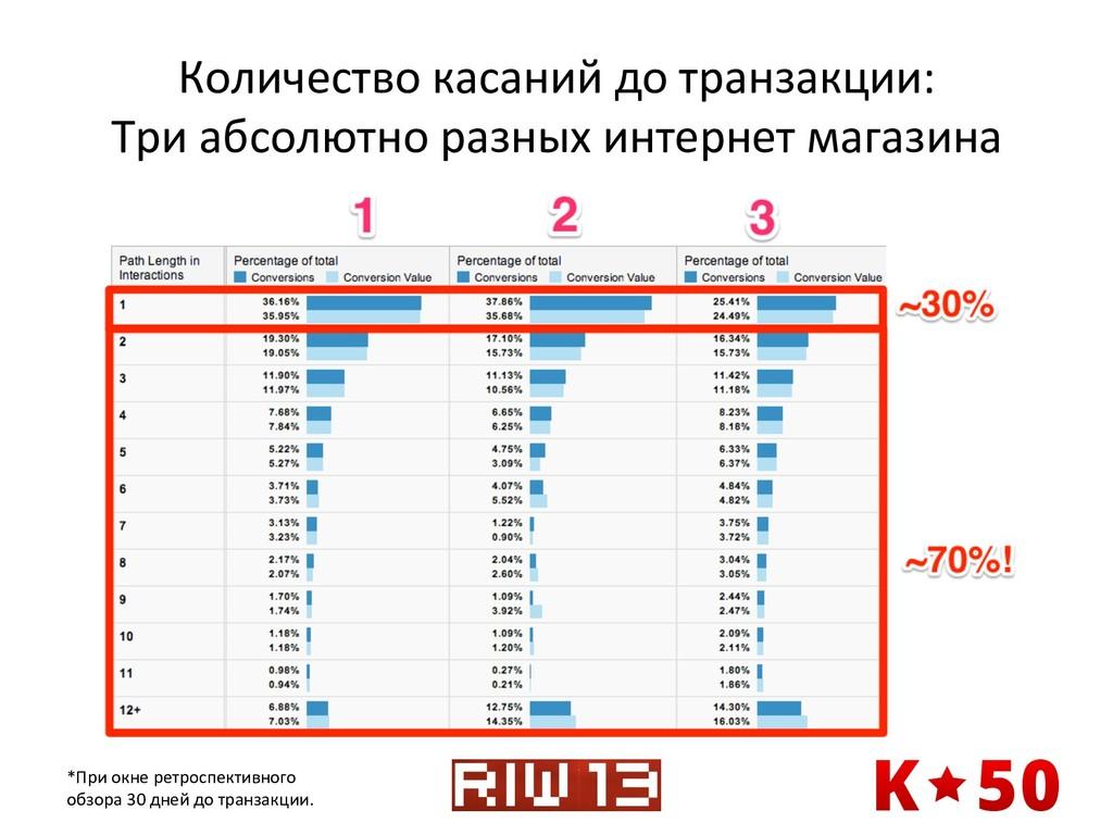 Количество касаний до транзакции:  ...