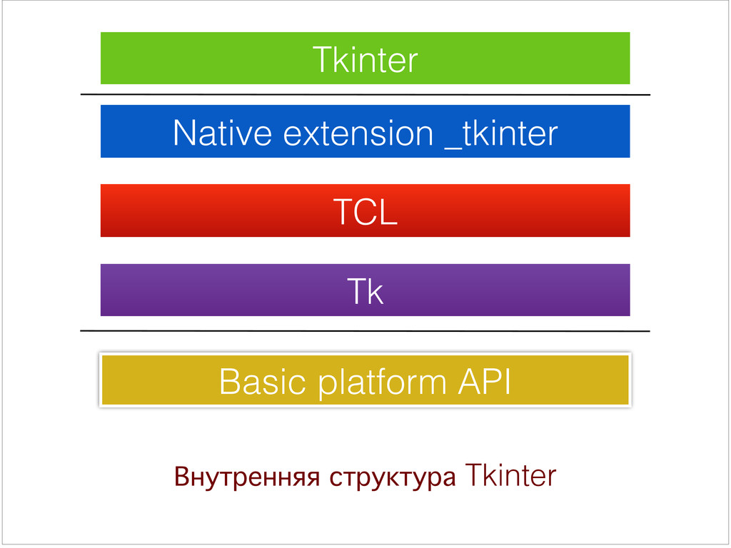 Внутренняя структура Tkinter Tkinter Native ext...