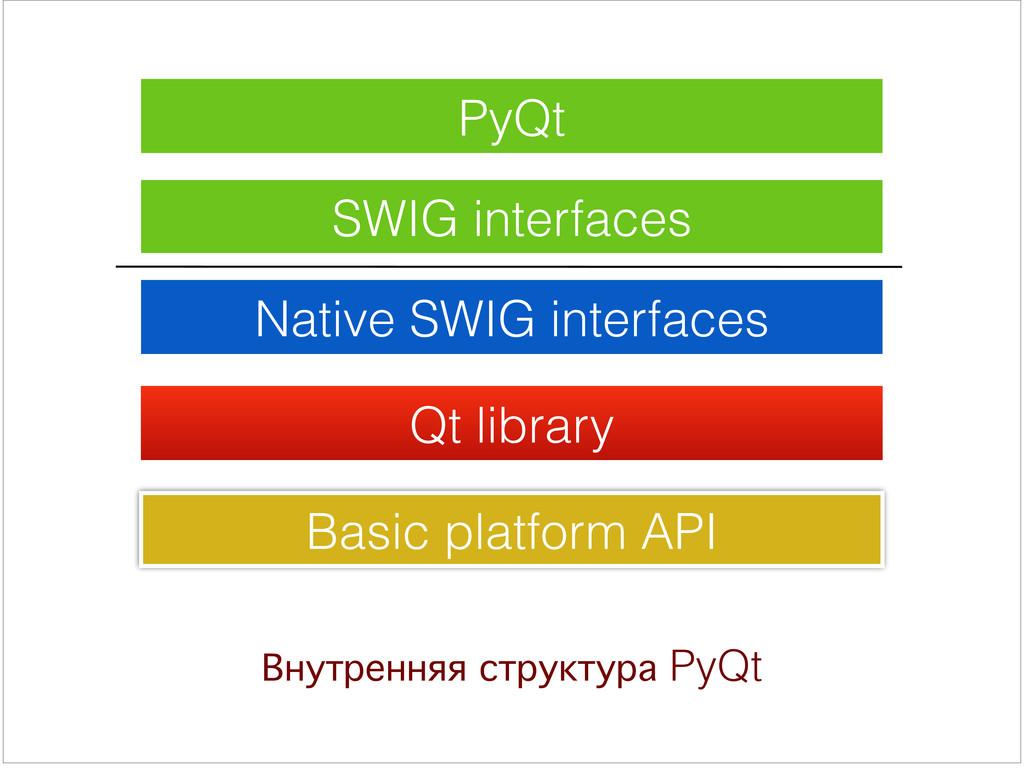 PyQt SWIG interfaces Native SWIG interfaces Qt ...