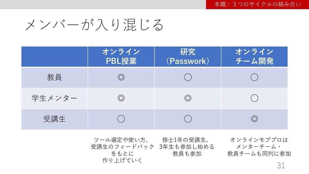 メンバーが⼊り混じる オンライン PBL授業 研究 (Passwork) オンライン チーム開...