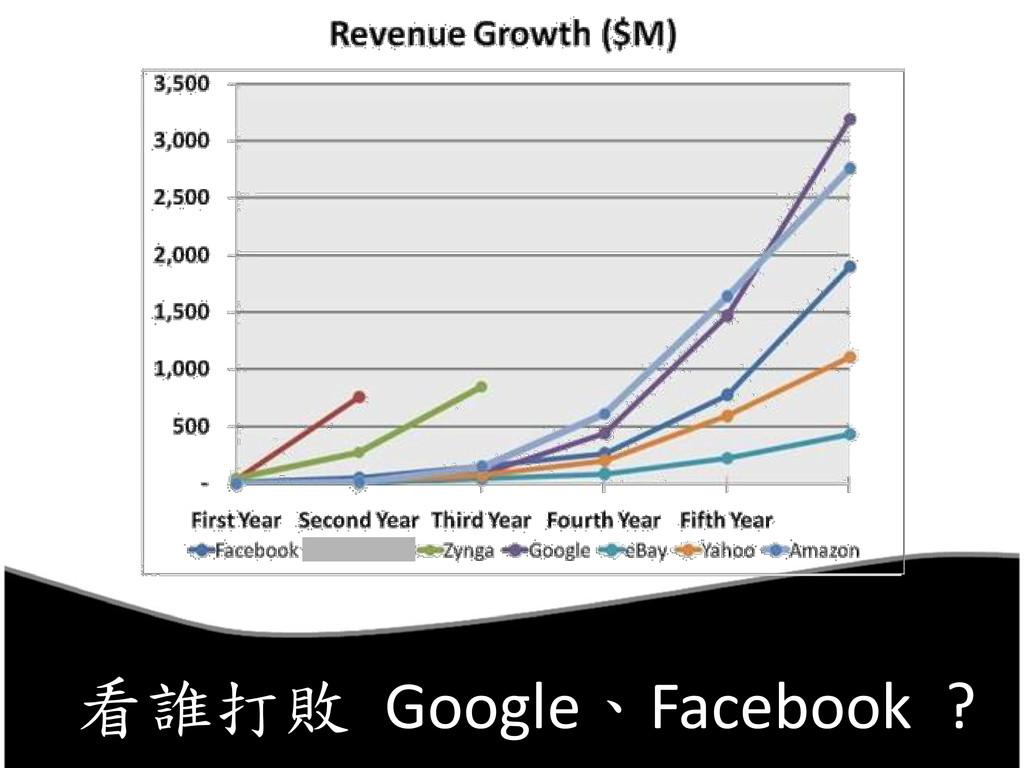 看誰打敗 Google、Facebook ?