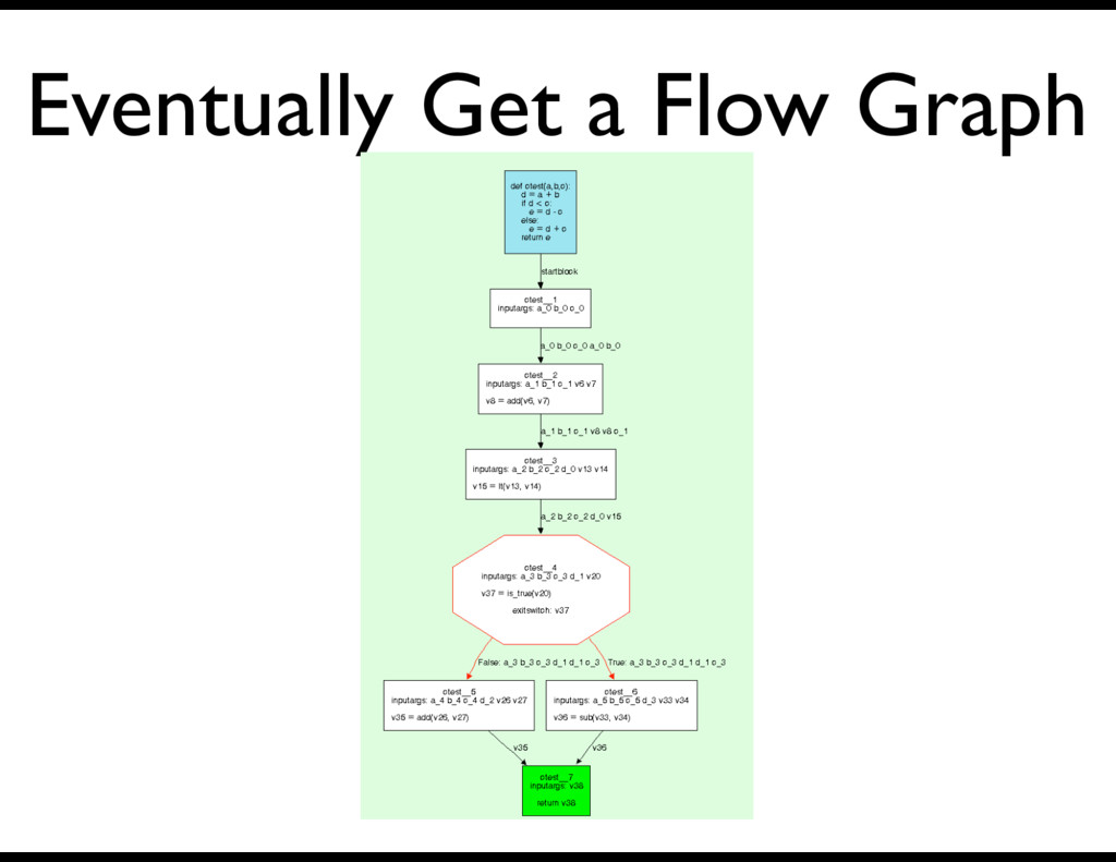 Eventually Get a Flow Graph