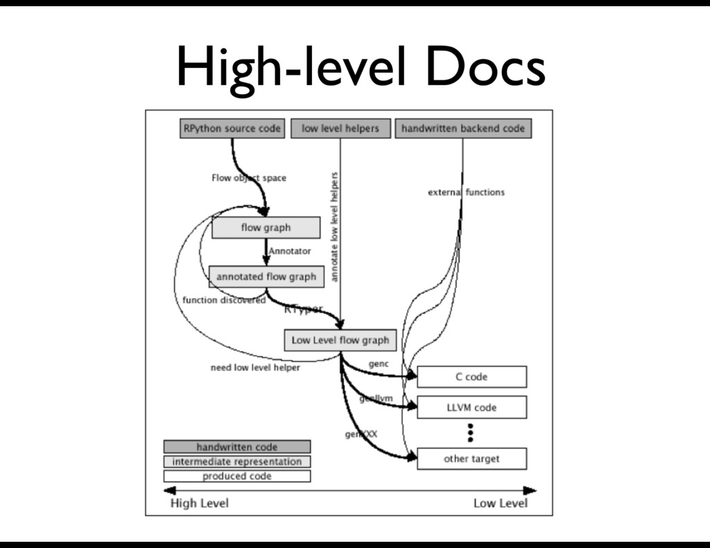 High-level Docs