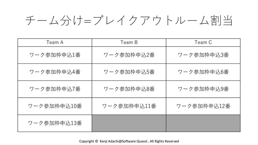 チーム分け=ブレイクアウトルーム割当 Team A Team B Team C ワーク参加枠申...