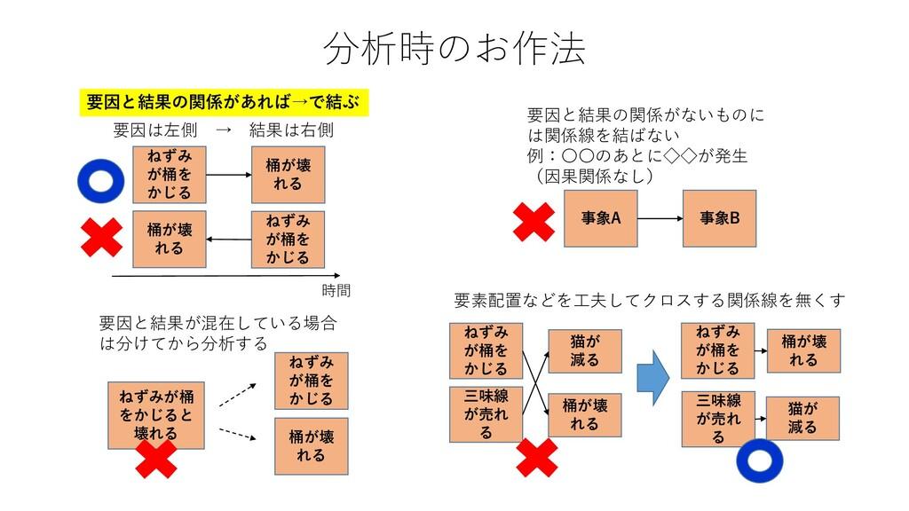 分析時のお作法 ねずみ が桶を かじる 桶が壊 れる 時間 要因は左側 → 結果は右側 ねずみ...
