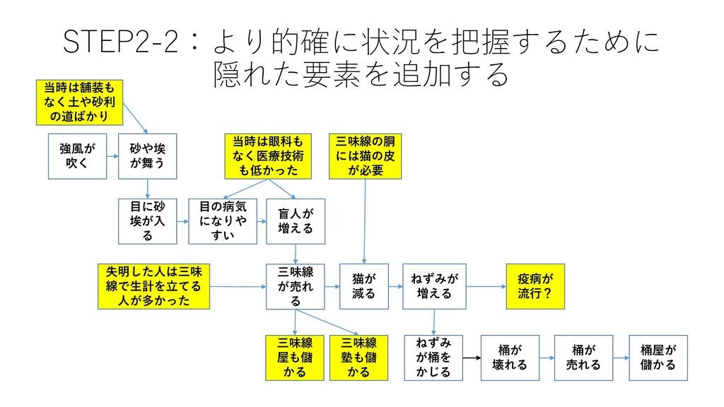 STEP2-2:より的確に状況を把握するために 隠れた要素を追加する ねずみ が桶を かじる ...