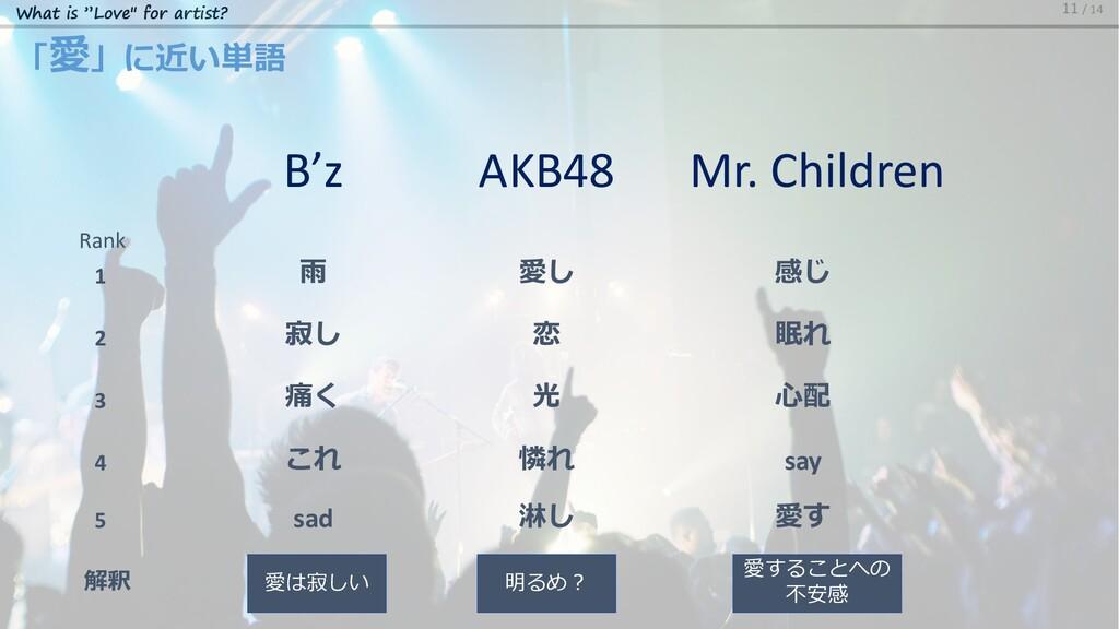 "What is ""Love"" for artist? 「愛」に近い単語 11 / 14 寂し ..."