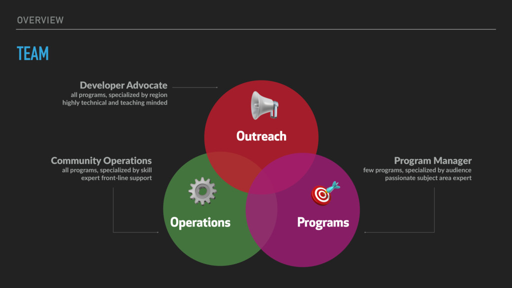 OVERVIEW TEAM  Outreach ⚙ Operations  Programs ...