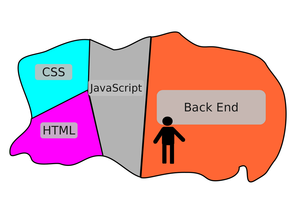 Back End CSS HTML JavaScript