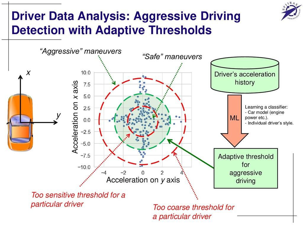Driver Data Analysis: Aggressive Driving Detect...