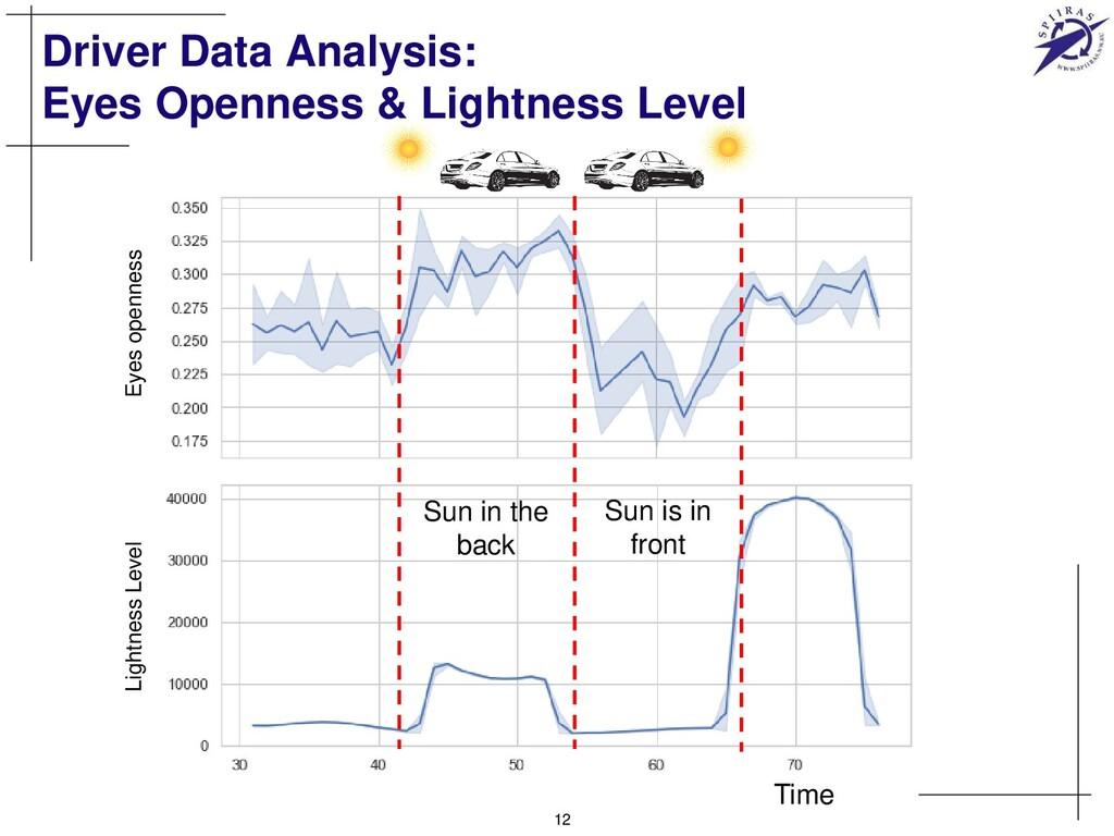 Driver Data Analysis: Eyes Openness & Lightness...