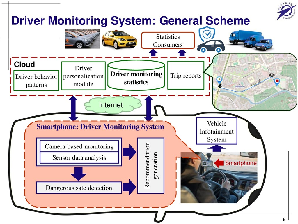 Driver Monitoring System: General Scheme 5 Inte...
