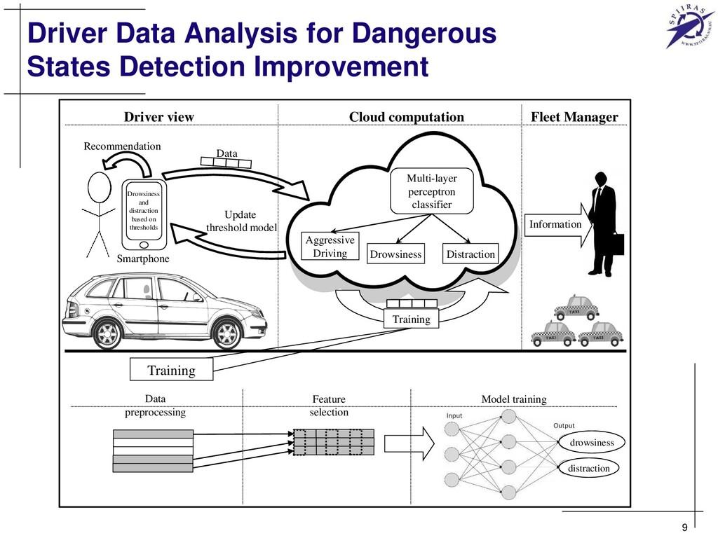 Driver Data Analysis for Dangerous States Detec...
