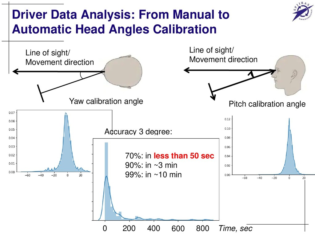 Driver Data Analysis: From Manual to Automatic ...