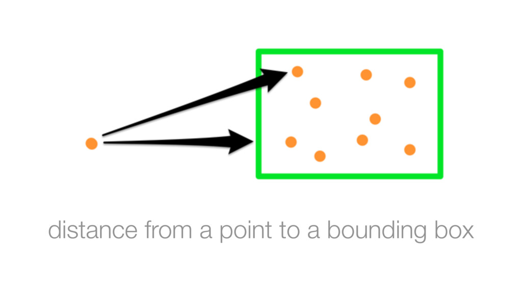 distance from a point to a bounding box