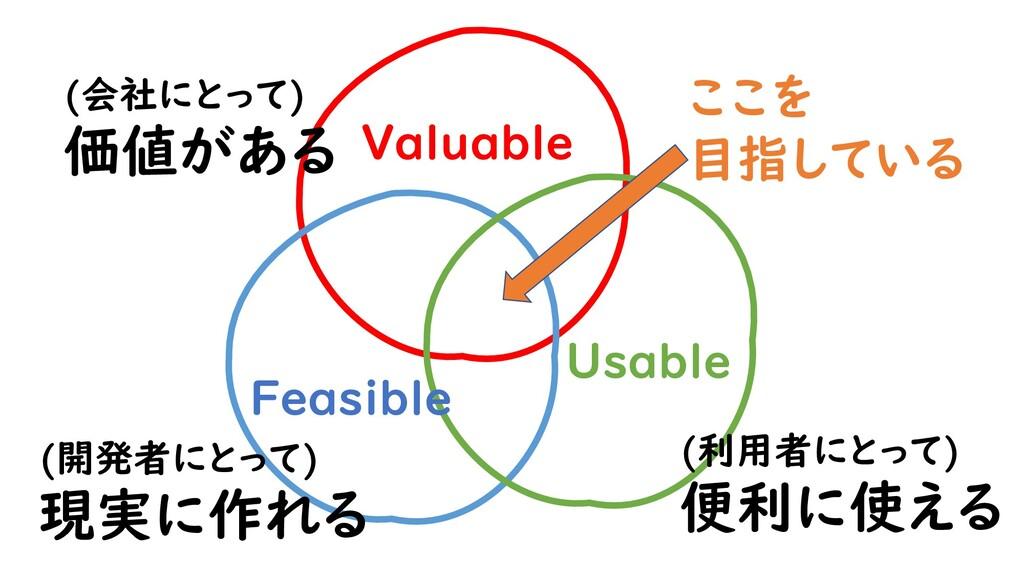 Valuable Usable Feasible (会社にとって) 価値がある (開発者にとっ...