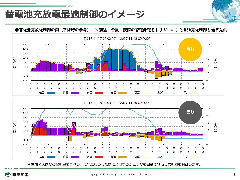 導入事例-株式会社Best means 業種 規模 お悩み 太陽光・蓄電池販社 25名 蓄電池...