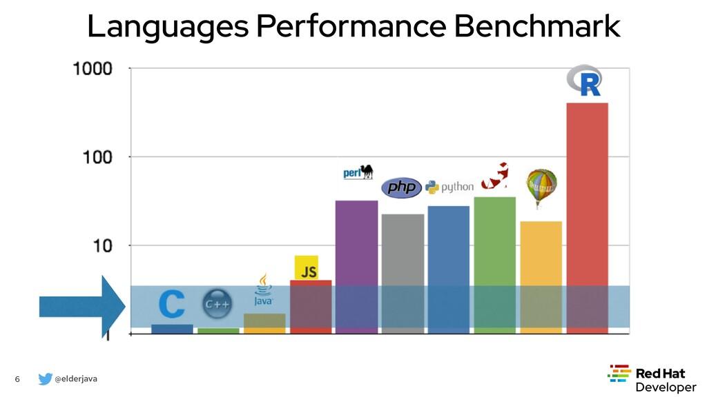 @elderjava 6 Languages Performance Benchmark
