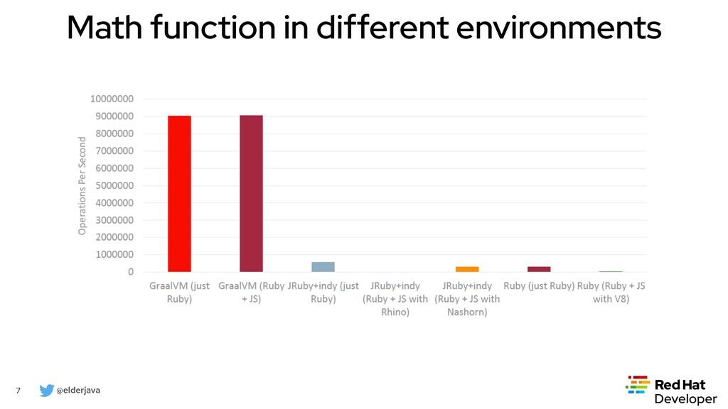 @elderjava 7 Math function in different environ...