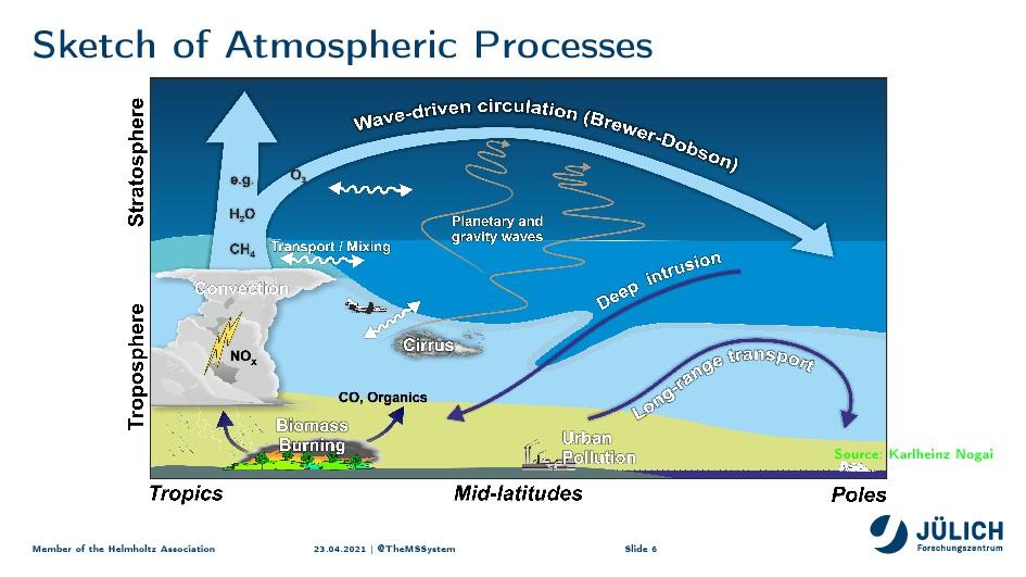 ƒket™h of etmospheri™ €ro™esses Source: Karlhei...