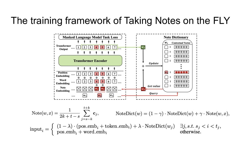 The training framework of Taking Notes on the F...