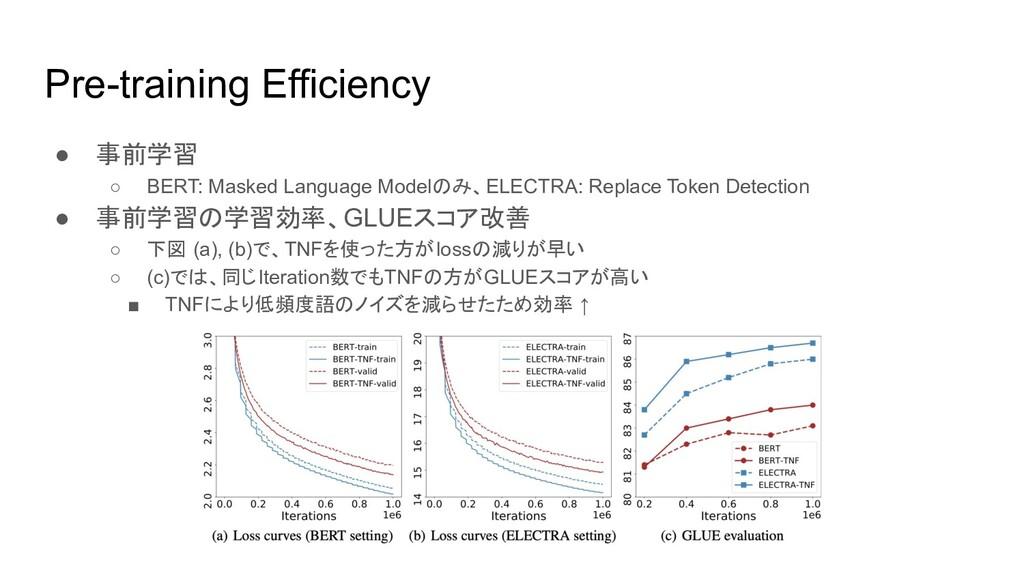 Pre-training Efficiency ● 事前学習 ○ BERT: Masked L...