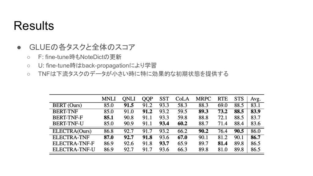Results ● GLUEの各タスクと全体のスコア ○ F: fine-tune時もNote...