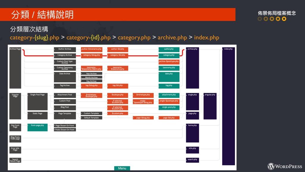 分類類 / 結構說明 佈景佈局檔案概念 分類類層次結構 category-{slug}.php...