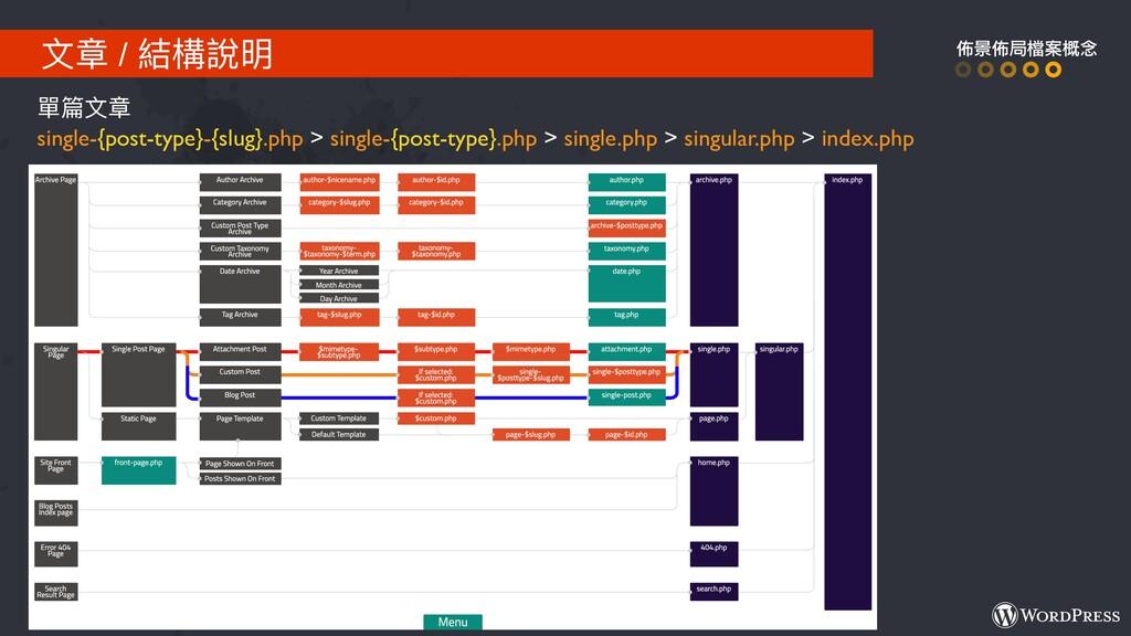 ⽂文章 / 結構說明 佈景佈局檔案概念 單篇⽂文章 single-{post-type}-{s...