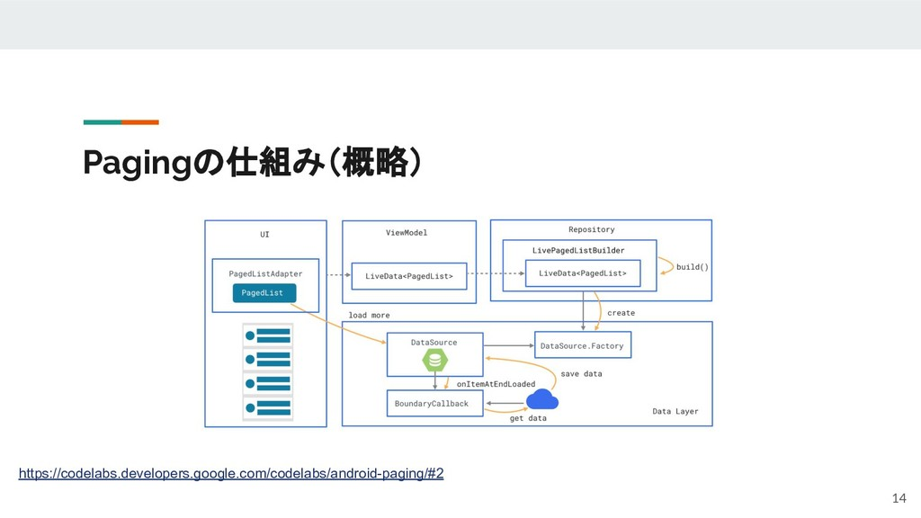 Pagingの仕組み(概略) 14 https://codelabs.developers.g...